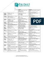 All Tenses Form Cheatsheet.pdf