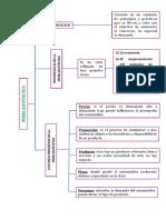 Mapa Conceptual Mercadotecnia