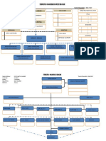 Struktur Organisasi Komite Sekolah