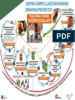 Ciclo Proy en quechua.pdf