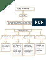 mapa conceptual informatica 2.docx