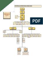 organigrama-unajma.pdf