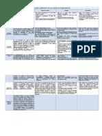 Cuadro Comparativo de Las Fuentes de Financiamiento