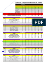 Resultados e Classificações dos Clubes Alentejanos nos Campeonatos Nacionais 1934/1935