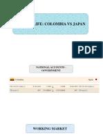 Costo de Vida. Colombia vs Japón