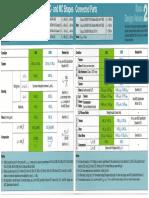 AISC Basic Design Values