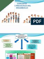 Conceptos de Psicologia Del Desarrollo