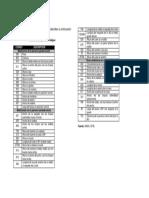 Códigos Carta Antropometrica