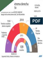 Andalucía extrema derecha Parlamento
