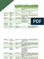 Listado de Medicamentos Mas Utilizados en enfermedades crónicas