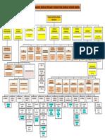 Carta Organisasi Pkdjb