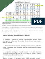 Proprietà fisiche e periodiche dei metalli di transizione