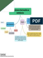 Transtornos Relacionados as Substâncias - Mapa Mental