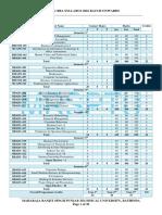 MRSPTU BBA (Sem 1-6) Syllabus