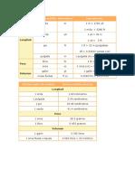 Tabla de Conversion Sistema Ingles