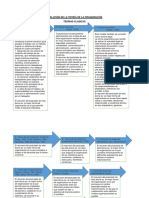 Evolución de La Teoría de La Organización
