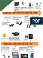Línea de tiempo tecnología móvil.docx