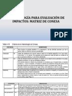 Metodología para evaluación de impactos - Matriz Conesa