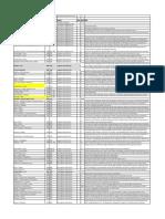 Fed Cts Database