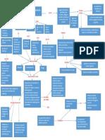 Mapa Coneptual almacen.