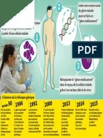 Le fonctionnement de la thérapie génétique
