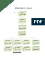 Struktur Organisasi Unit Rj