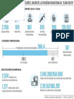Resultados operacionales entre 2015 y 2018