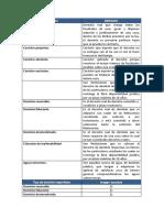 Act. 2 M3 Derechos Reales.docx