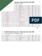 Resultados Cursa 3k Formentera