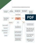 Cómo Realizar Un Resumen y La Importancia de Estrategias de Comprensión Lectora en Este Proceso
