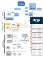 Organizador Gráfico-Esquemas de Circuitos Digitales