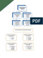 clasificación de los contratos de trabajo
