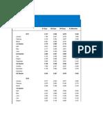 Treasury Bill Rates
