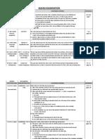 Macro Examination Evaulation Standard