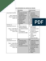 diagnosticos enf. quirofano