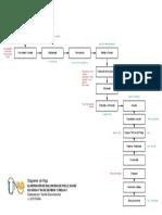 Diagrama de Flujo Salchicha de Pollo_Fase 5