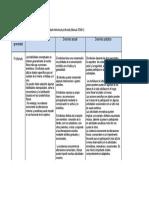 Tabla Escala de Gravedad Profundo DSM 5