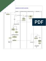 Diagrama de Procesos Hospitalizacion Admision