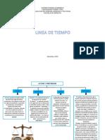 Linea de Tiempo-procesal Civil II