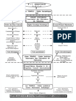 Ordre Martiniste Initiatique_Structure Et Progression