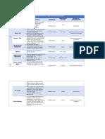 Tabla comparativa de métodos de secuenciación primera.docx