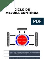 Ciclo Mejora Continua