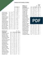 Dekalb County Football Stats