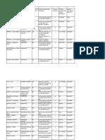 Liste Aprobate Schimbare Centre Iunie Iulie_2018