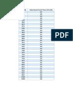Sonic Log Data