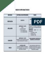 Medios Impugnatorios Teoria PDF