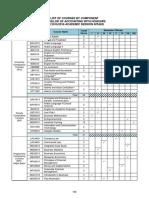 USIM Degree of Accounting