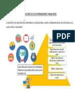 Funciones de Los Intermediarios Financieros