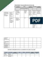 Matriz de Monitoreo y Evaluación Del Pat en El Iga