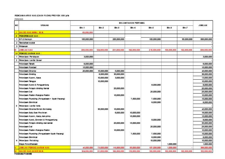 4 Contoh Cash Flow Proyek